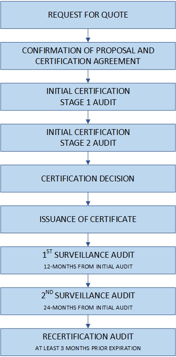 MS Certification Process
